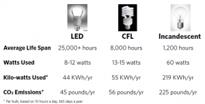 Sustainability LED light comparison