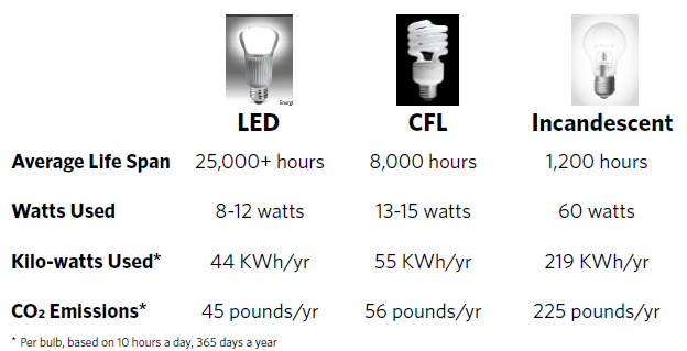 Sustainability LED light comparison