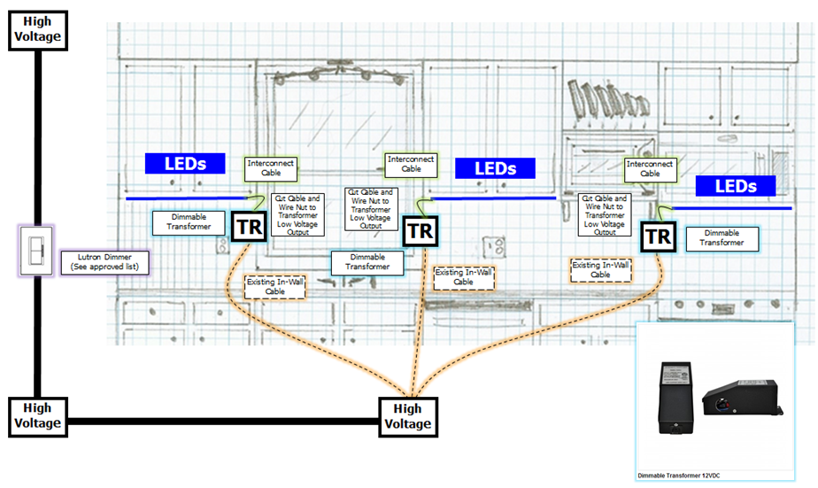 What to Install? Retrofitting Your Existing Lights to LEDu2019s- Part 2 : InspiredLED Blog