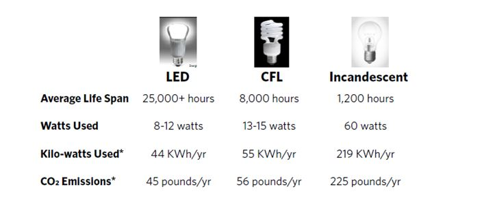 Comparison of LED CFL and Incandescent