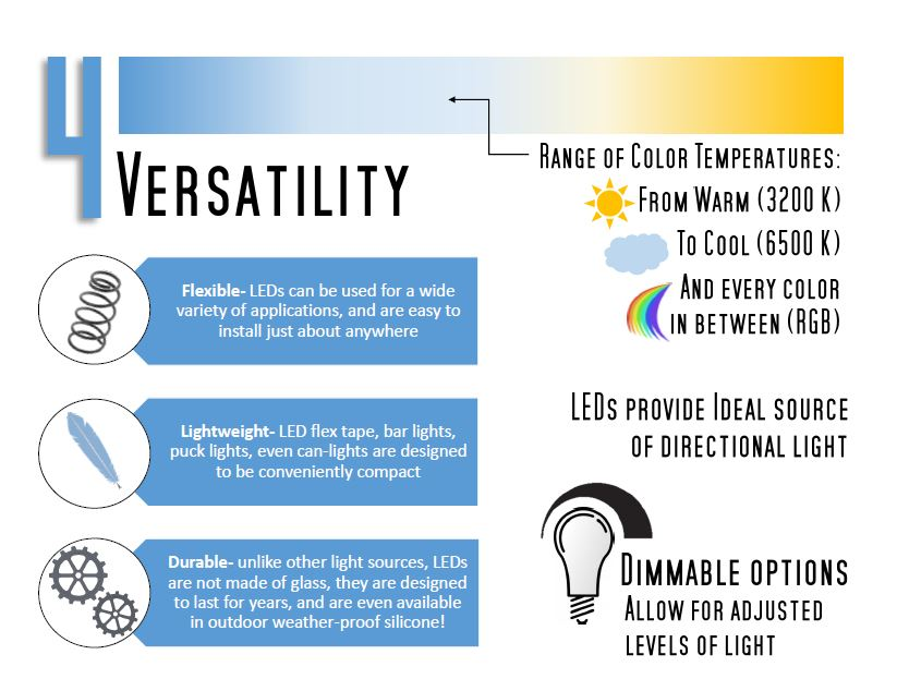 switch to leds infographic4