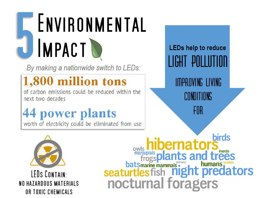 switch to leds infographic5
