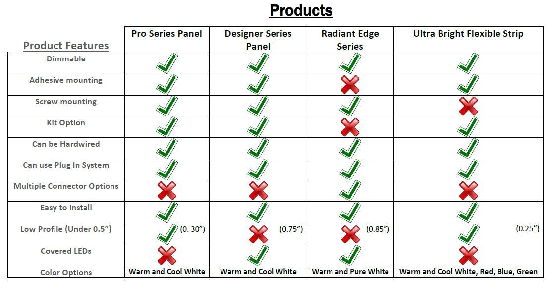 rigid panel and flex strip comparison table