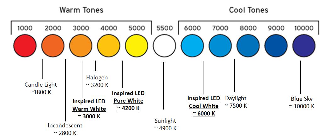 inspired led 101 color matching with leds inspiredled blog. Black Bedroom Furniture Sets. Home Design Ideas