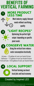 vertical farming infographic inspired led