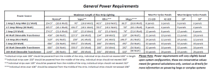 power requirements 12V inspired led