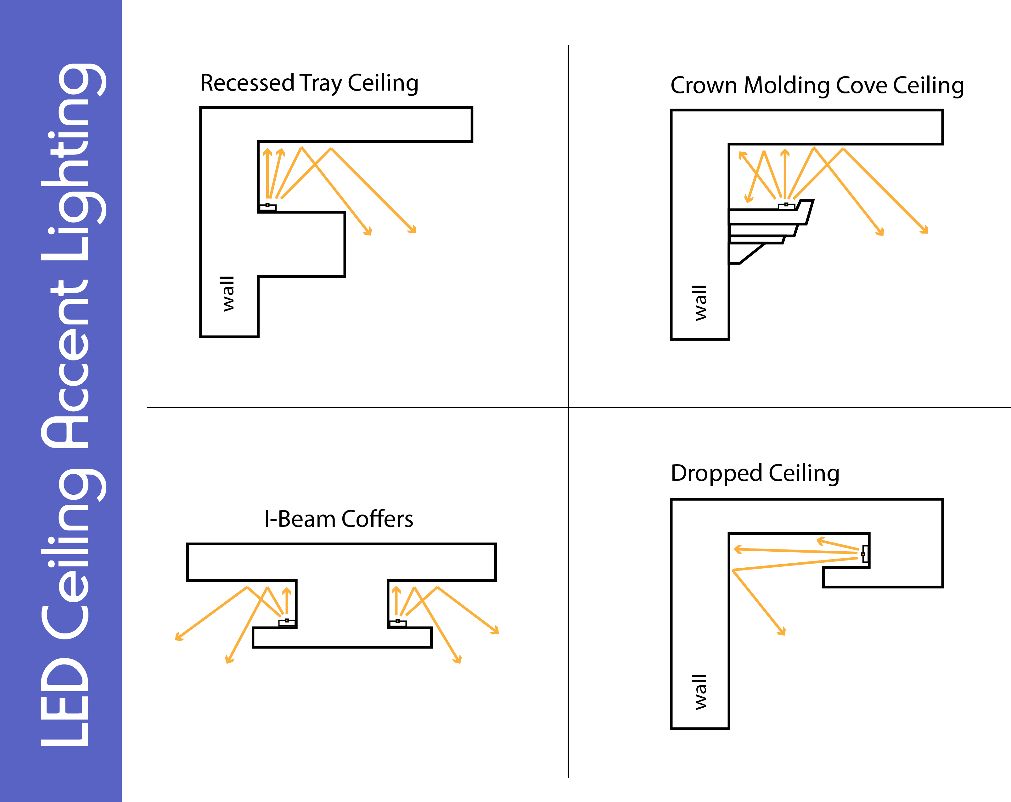 Ceiling Accents led accent lighting wiring diagram schematics wiring diagram