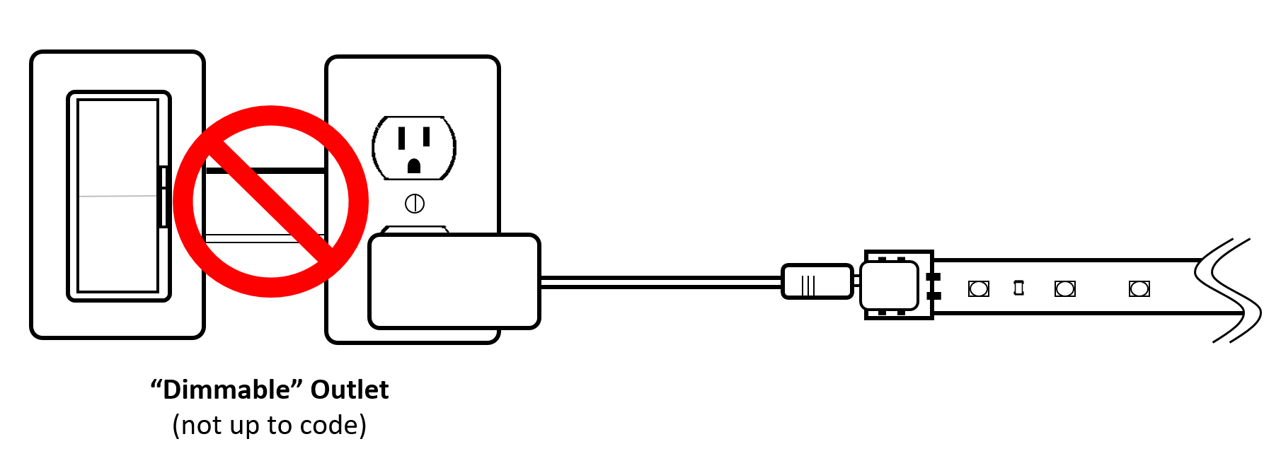 Is It Up To Code Dimmable Led Systems Inspiredled Blog Ac Receptacle Wiring Electrical First Of All A Standard Plug In Power Supply Not Designed Be Dimmed Using High Voltage Control This Arrangement The Use